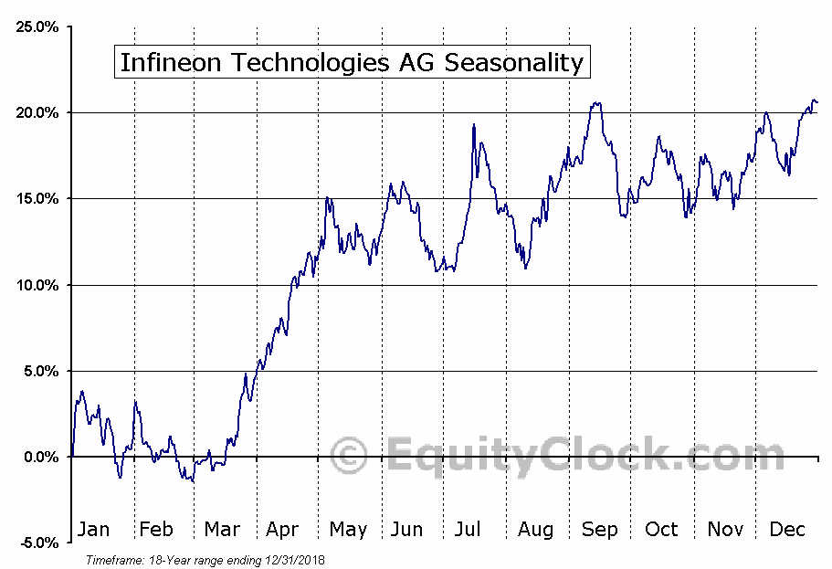 Infineon Technologies AG (OTCMKT:IFNNY) Seasonal Chart