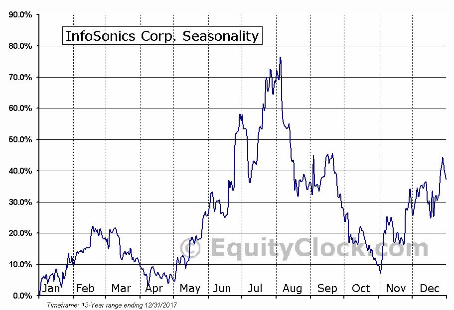 InfoSonics Corp. (NASD:IFON) Seasonal Chart