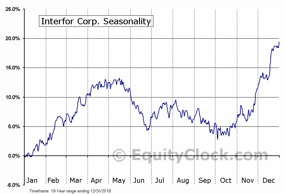 Interfor Corp (TSE:IFP) Seasonal Chart
