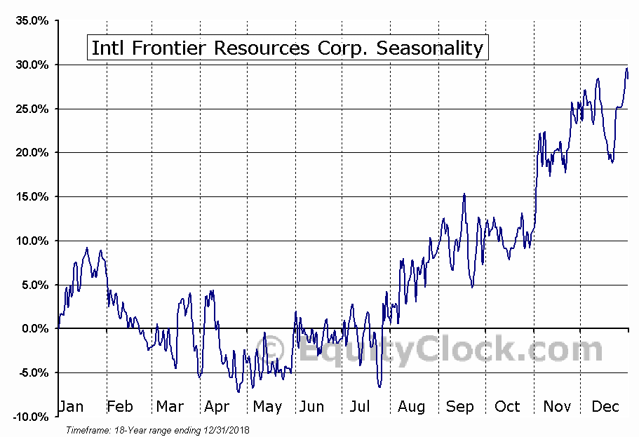 Intl Frontier Resources Corp. (TSXV:IFR) Seasonal Chart