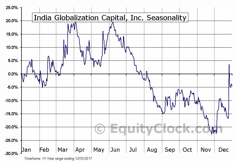 India Globalization Capital, Inc. (AMEX:IGC) Seasonal Chart