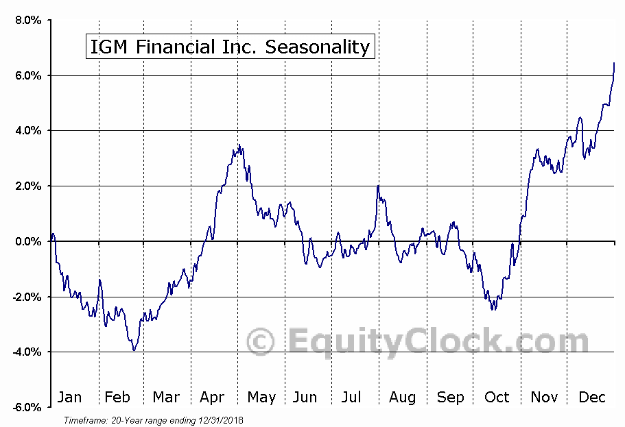 IGM Financial Inc.  (TSE:IGM) Seasonal Chart