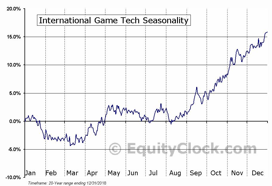 International Game Technology  (NYSE:IGT) Seasonal Chart