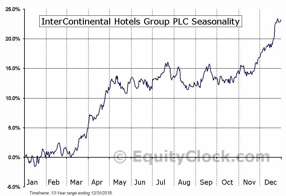 InterContinental Hotels Group PLC (NYSE:IHG) Seasonal Chart