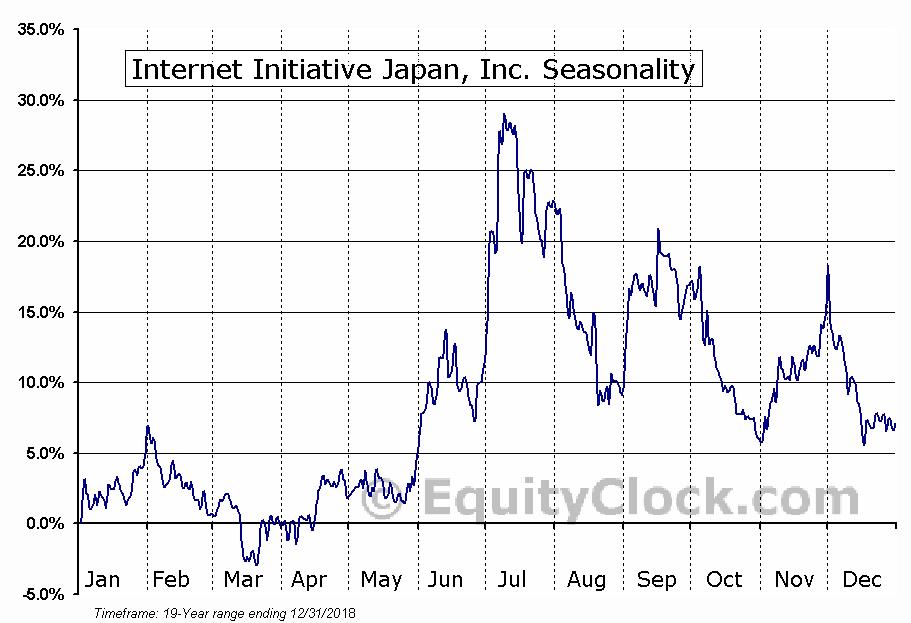 Internet Initiative Japan, Inc. (NASD:IIJI) Seasonal Chart