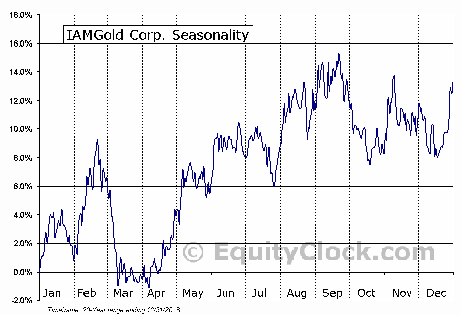 IAMGOLD Corporation  (TSE:IMG) Seasonal Chart