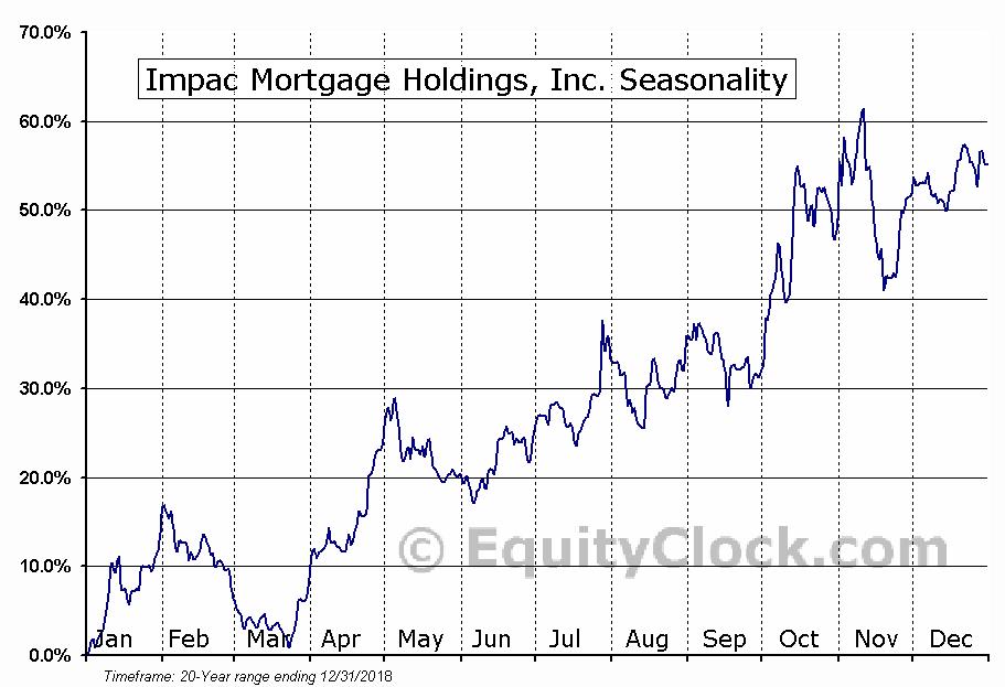 Impac Mortgage Holdings, Inc. (AMEX:IMH) Seasonal Chart