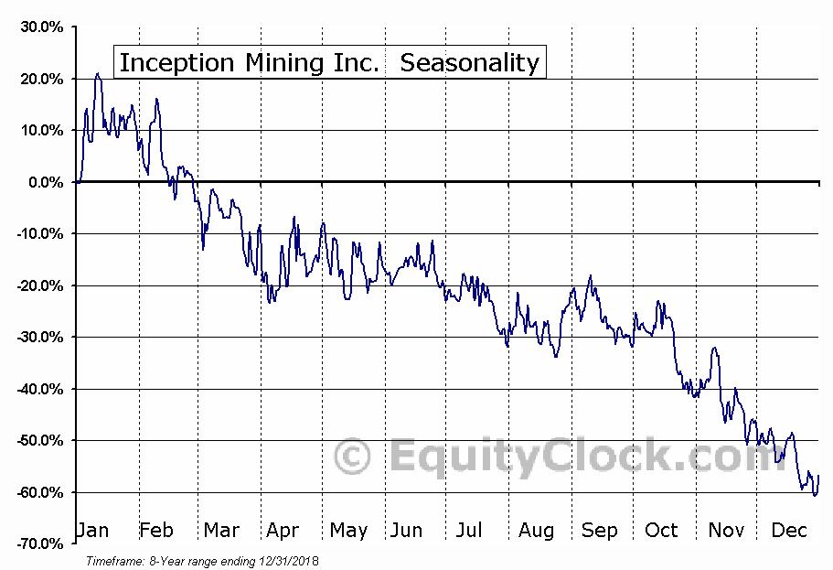 Inception Mining Inc. (OTCMKT:IMII) Seasonal Chart
