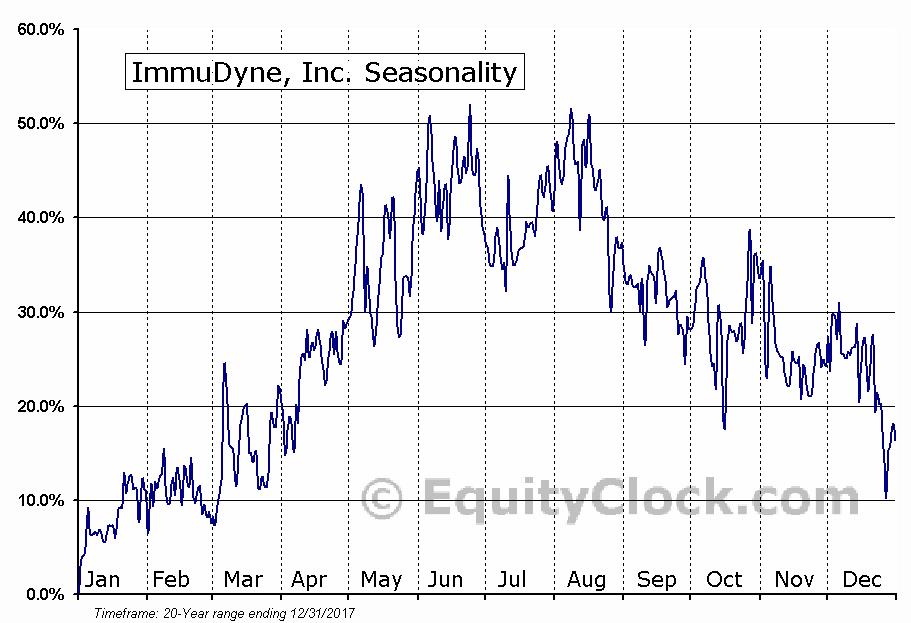 ImmuDyne, Inc. (OTCMKT:IMMD) Seasonal Chart