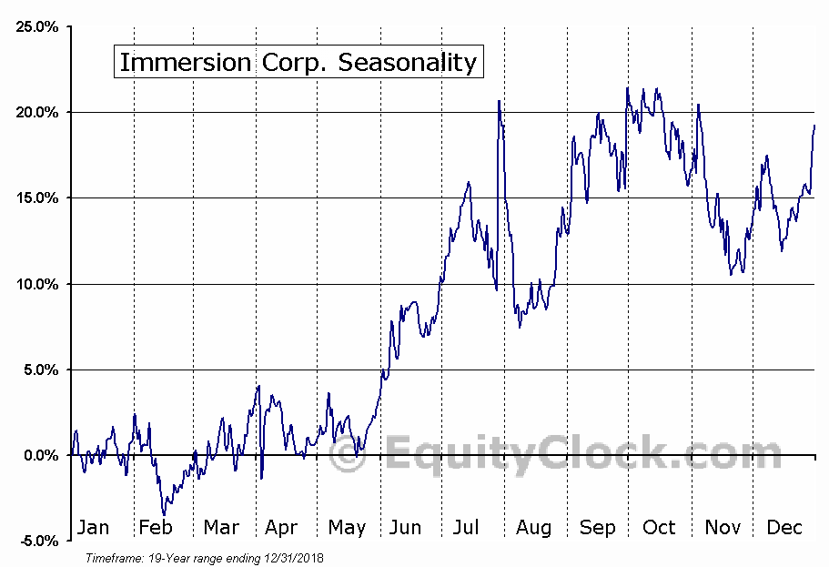 Immersion Corp. (NASD:IMMR) Seasonal Chart