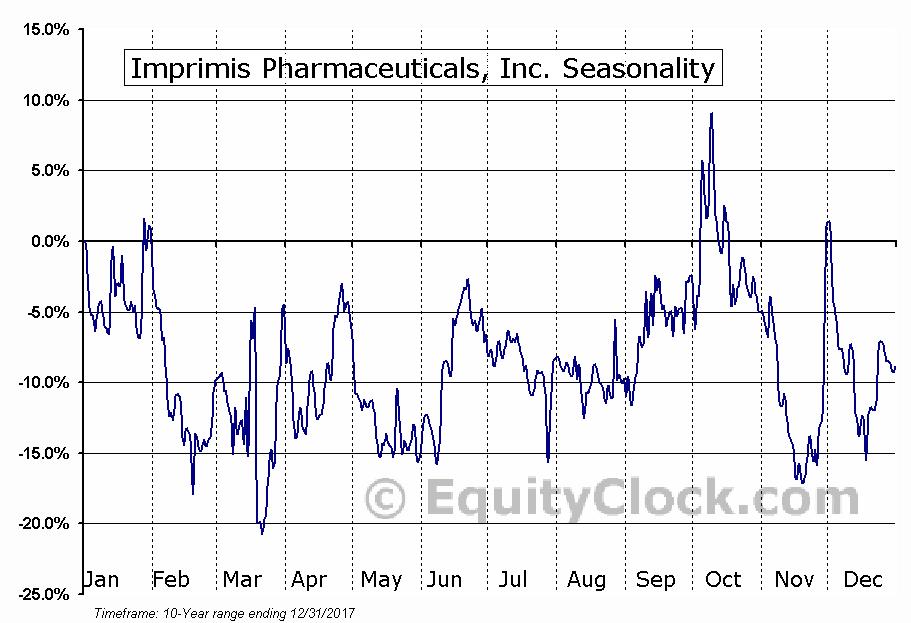 Imprimis Pharmaceuticals, Inc. (NASD:IMMY) Seasonal Chart