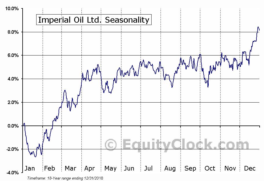 Imperial Oil Limited  (TSE:IMO) Seasonal Chart