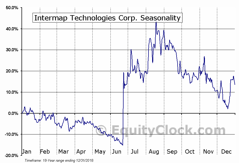 Intermap Technologies (TSE:IMP) Seasonal Chart