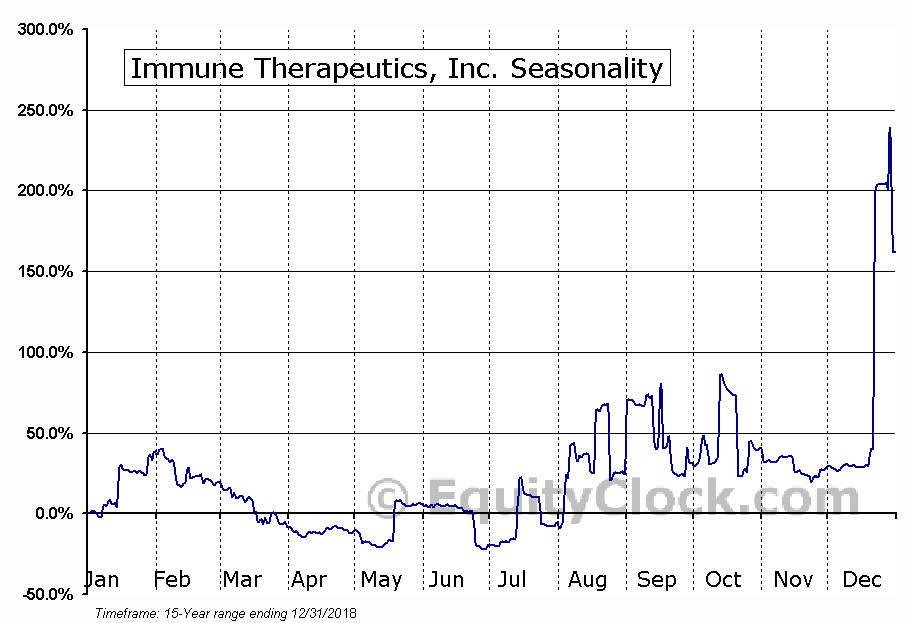 Immune Therapeutics, Inc. (OTCMKT:IMUN) Seasonal Chart