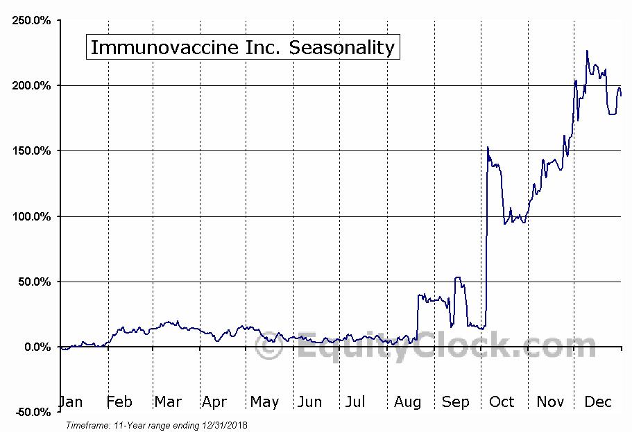 Immunovaccine (TSE:IMV) Seasonal Chart