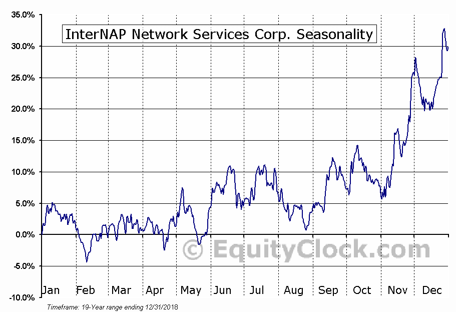 InterNAP Network Services Corp. (NASD:INAP) Seasonal Chart