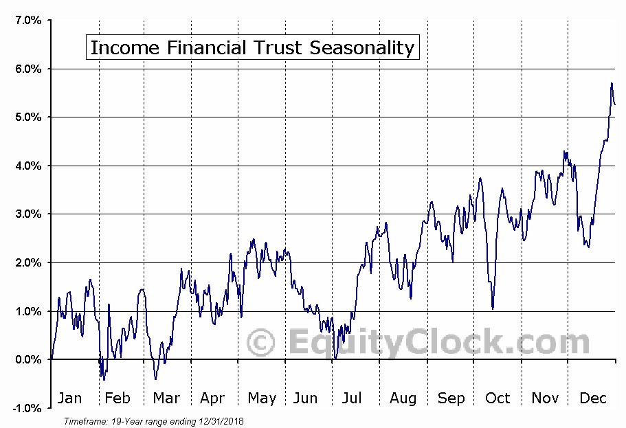 Income Financial Trust (TSE:INC-UN) Seasonal Chart