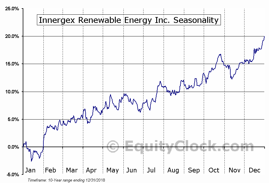 Innergex Renewable Energy (TSE:INE) Seasonal Chart