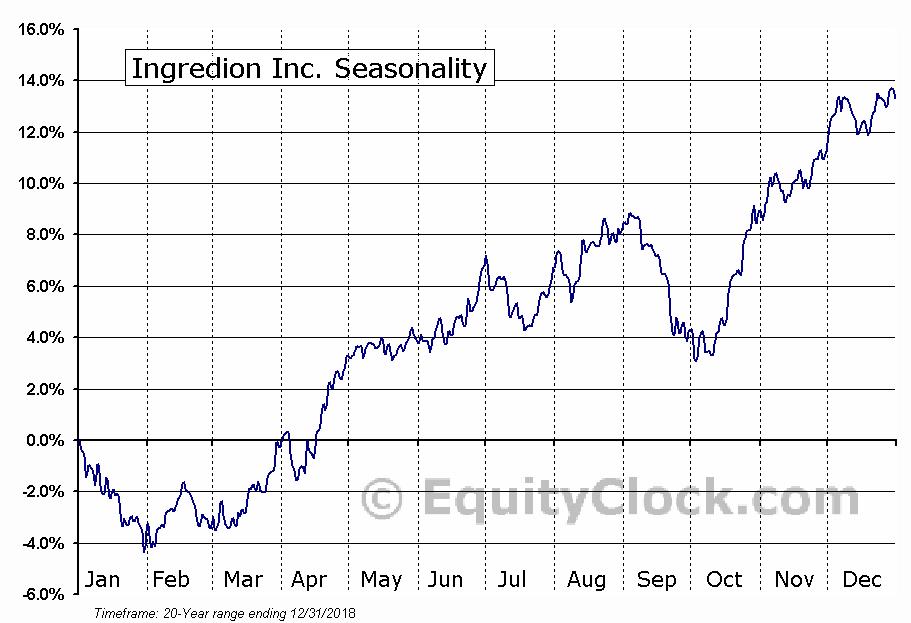 Ingredion Inc. (NYSE:INGR) Seasonal Chart