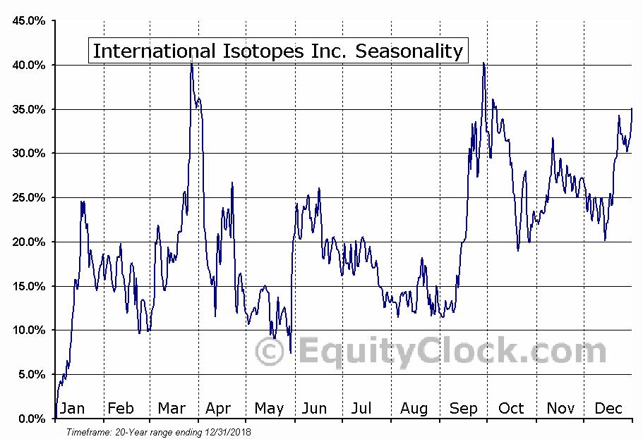 International Isotopes Inc. (OTCMKT:INIS) Seasonal Chart