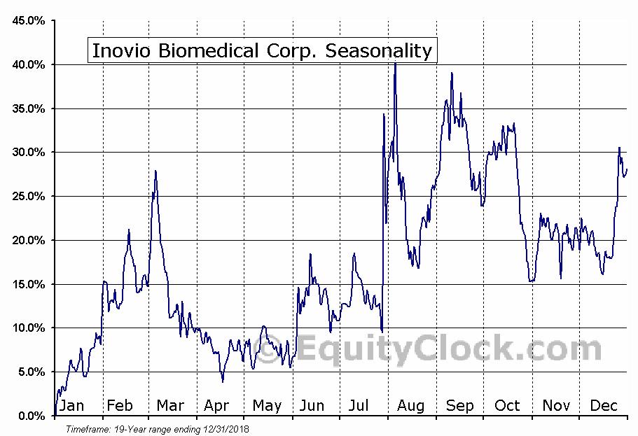 Inovio Biomedical Corp. (NASD:INO) Seasonal Chart