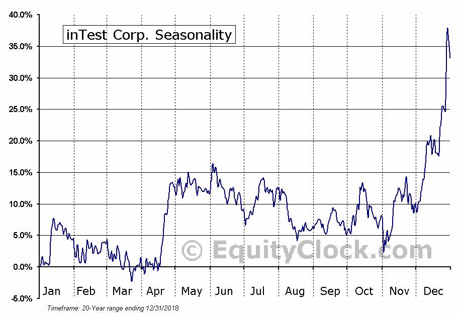 inTest Corp. (AMEX:INTT) Seasonal Chart
