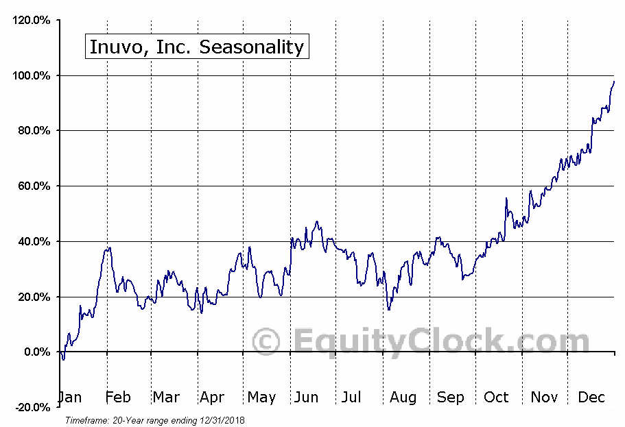 Inuvo, Inc. (AMEX:INUV) Seasonal Chart