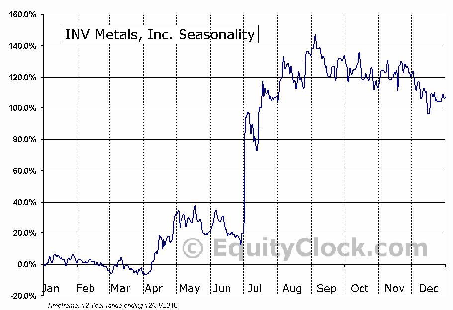 INV Metals, Inc. (TSE:INV) Seasonal Chart