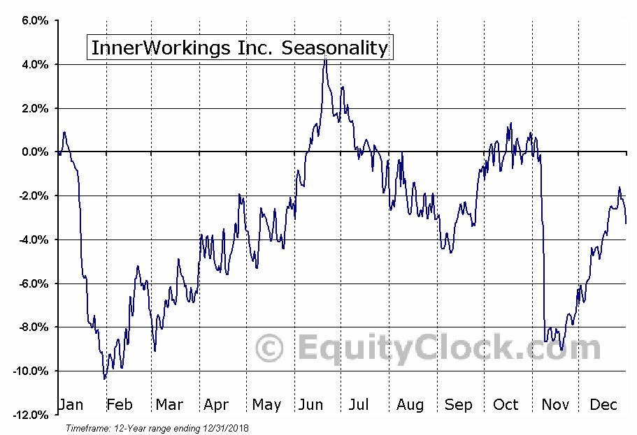 InnerWorkings Inc. (NASD:INWK) Seasonal Chart
