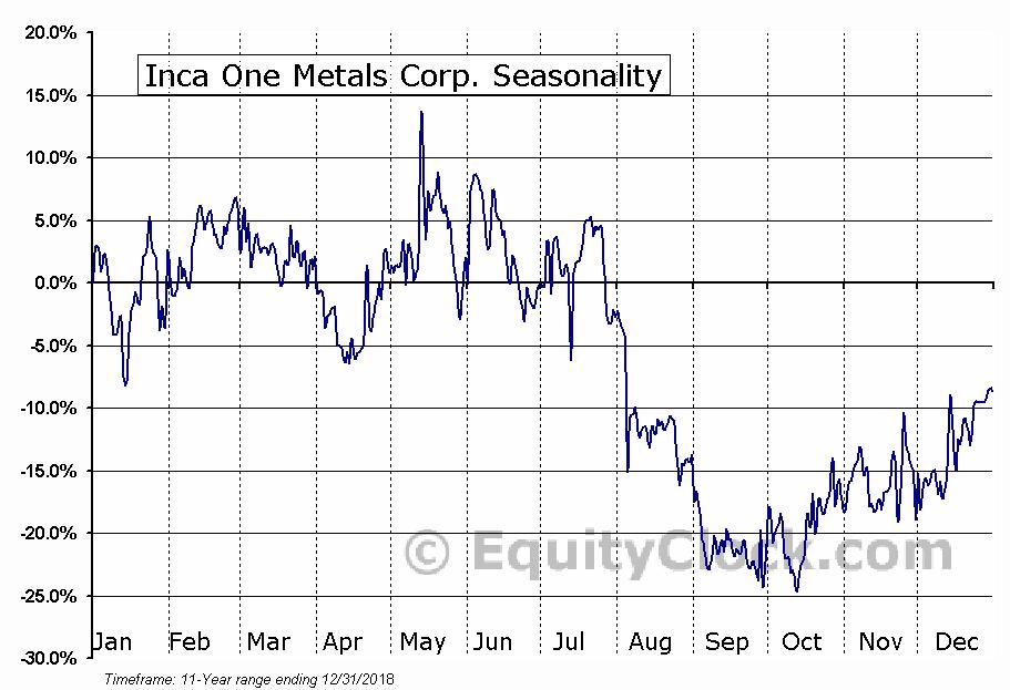 Inca One Metals Corp. (TSXV:IO) Seasonal Chart