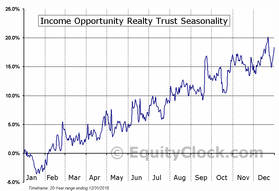 Income Opportunity Realty Trust (AMEX:IOR) Seasonal Chart
