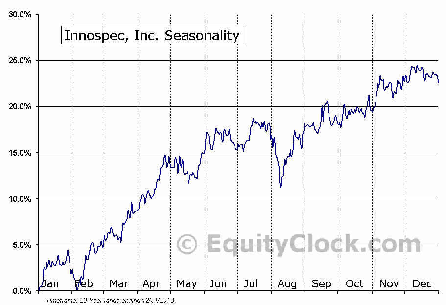 Innospec, Inc. (NASD:IOSP) Seasonal Chart