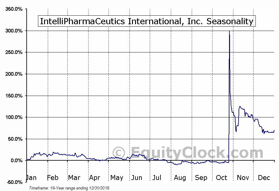IntelliPharmaCeutics International, Inc. (TSE:IPCI.TO) Seasonal Chart