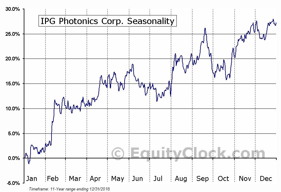 IPG Photonics Corp. (NASD:IPGP) Seasonal Chart