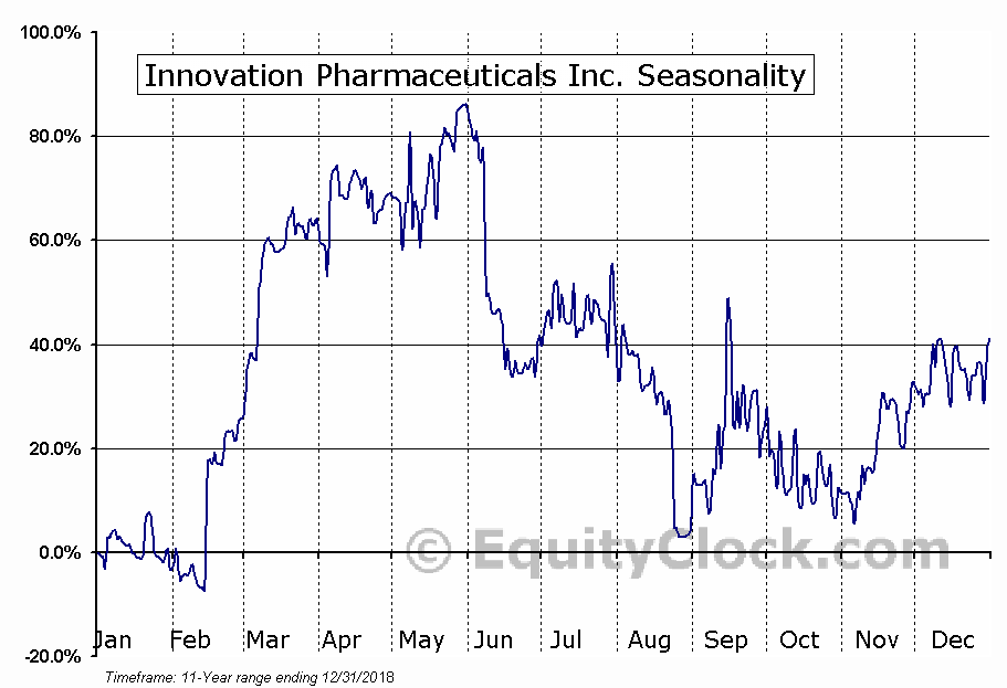 Innovation Pharmaceuticals Inc. (OTCMKT:IPIX) Seasonal Chart