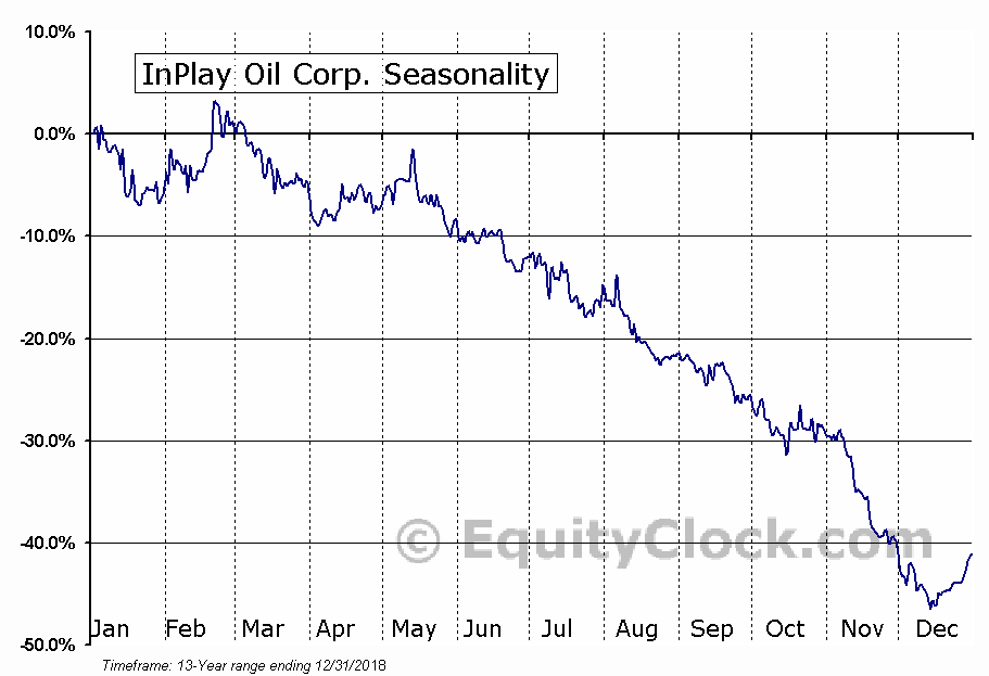 InPlay Oil Corp. (TSE:IPO) Seasonal Chart