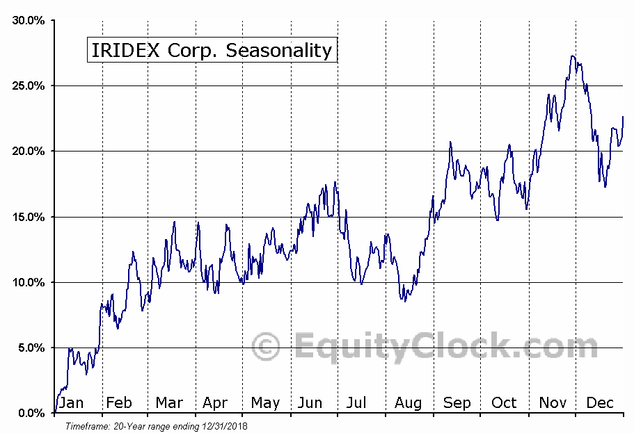 IRIDEX Corp. (NASD:IRIX) Seasonal Chart