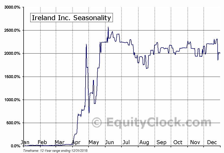 Ireland Inc. (OTCMKT:IRLD) Seasonal Chart