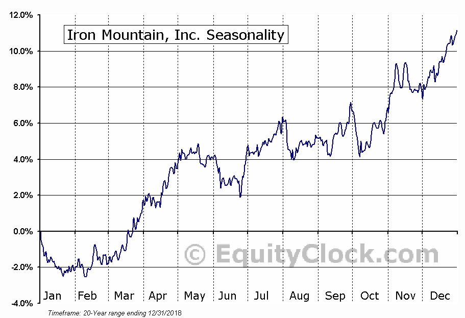Iron Mountain Incorporated  (NYSE:IRM) Seasonal Chart