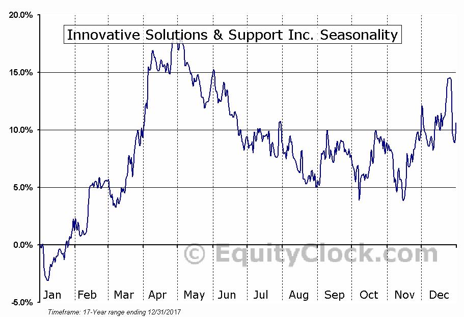 Innovative Solutions & Support Inc. (NASD:ISSC) Seasonal Chart