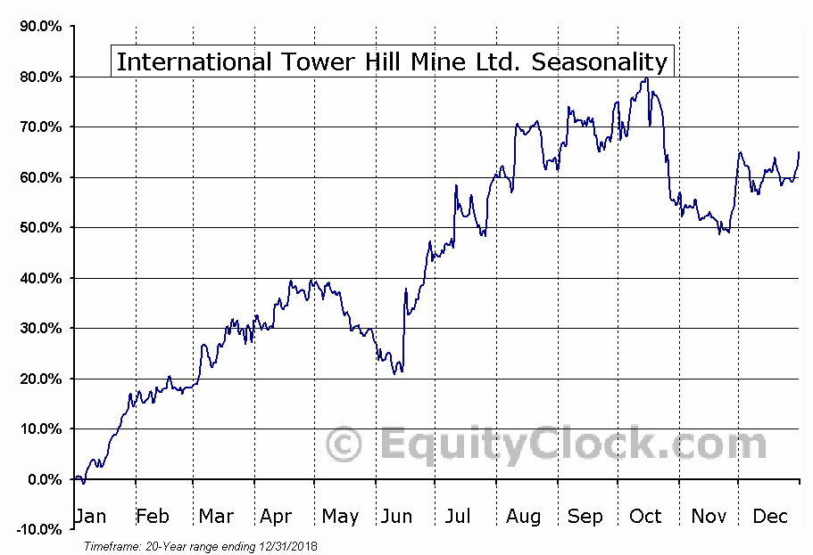 International Tower Hill Mine Ltd. (TSE:ITH.TO) Seasonal Chart