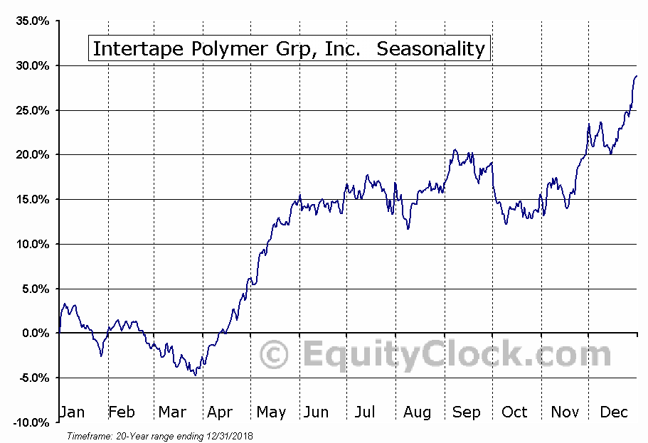Intertape Polymer Grp, Inc. (OTCMKT:ITPOF) Seasonal Chart