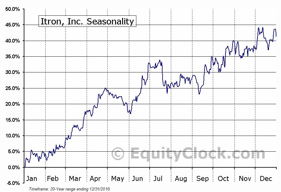 Itron, Inc. (NASD:ITRI) Seasonal Chart