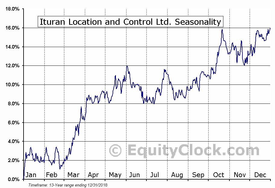 Ituran Location and Control Ltd. (NASD:ITRN) Seasonal Chart