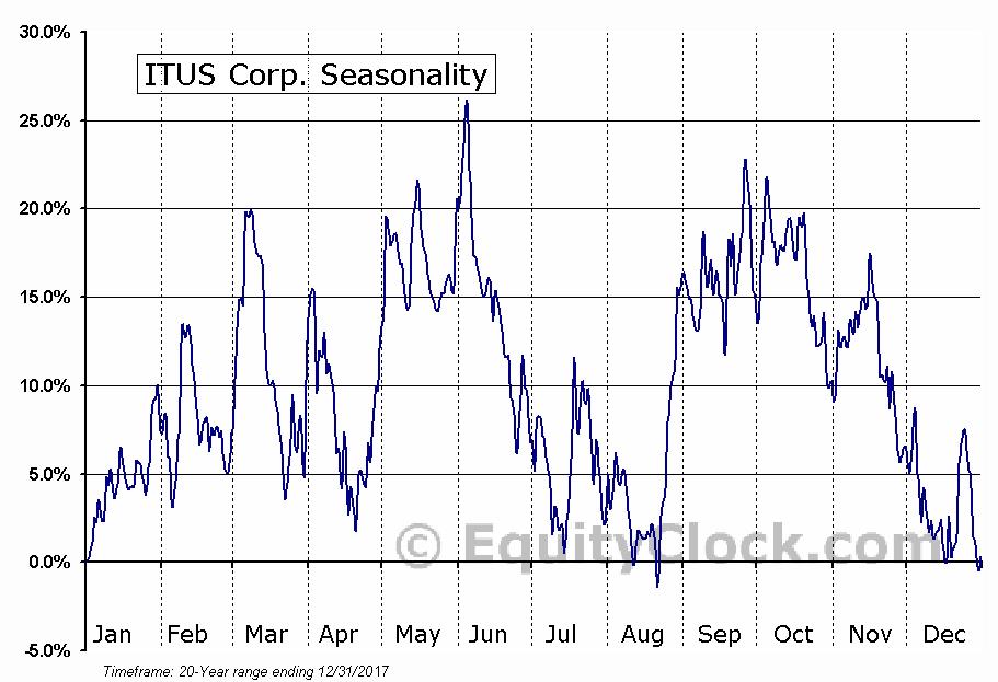 ITUS Corp. (NASD:ITUS) Seasonal Chart
