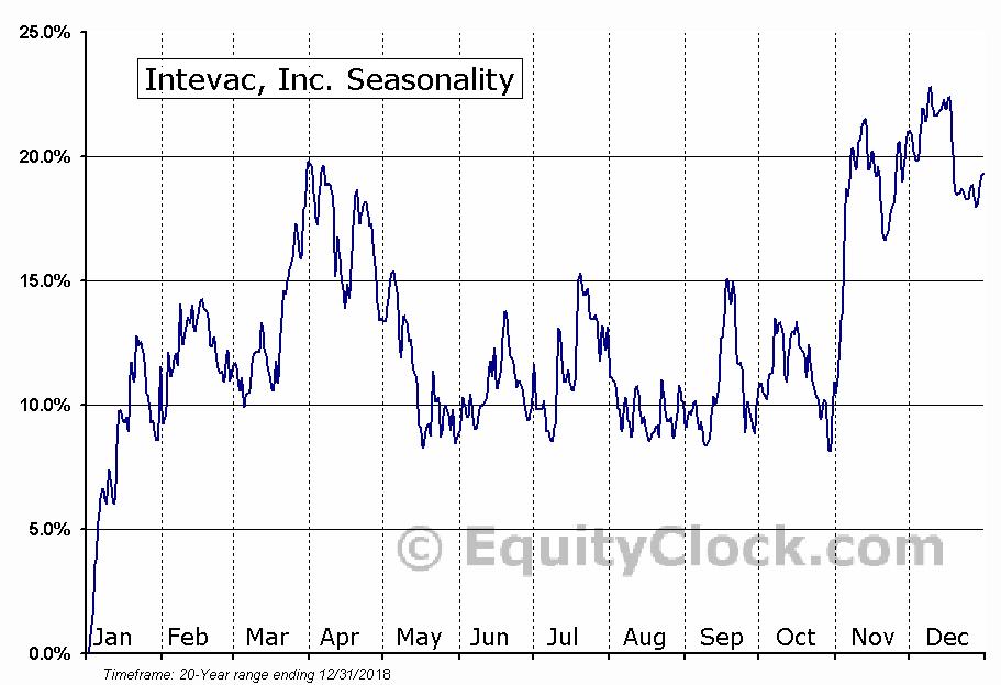 Intevac, Inc. (NASD:IVAC) Seasonal Chart
