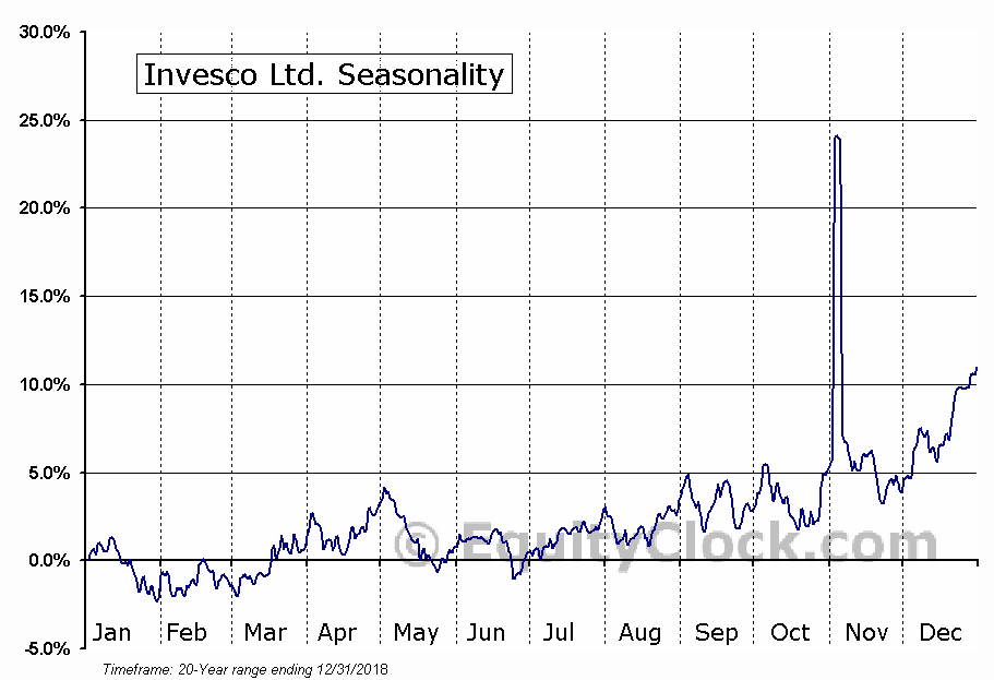 Invesco Ltd.  (NYSE:IVZ) Seasonal Chart