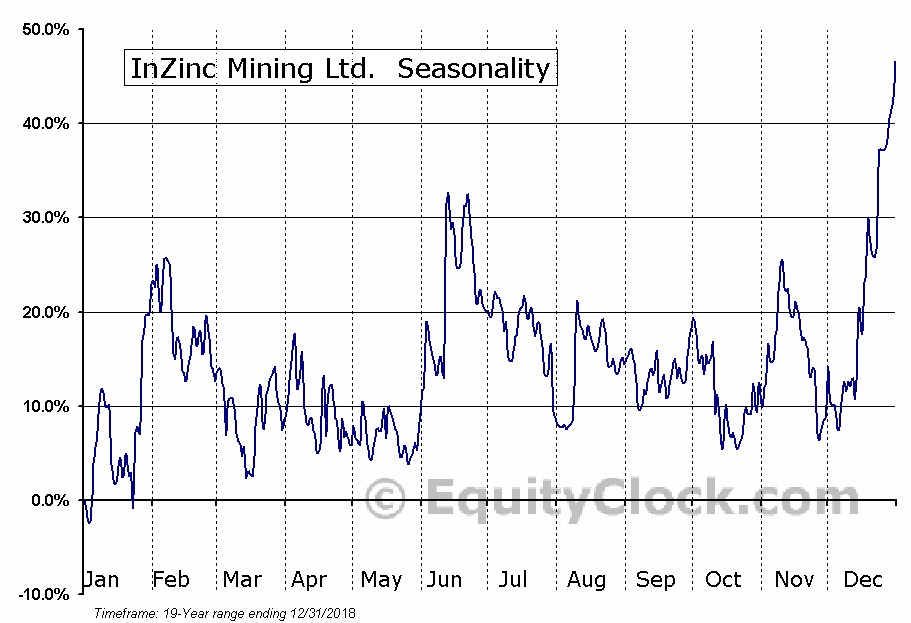InZinc Mining Ltd. (TSXV:IZN) Seasonal Chart