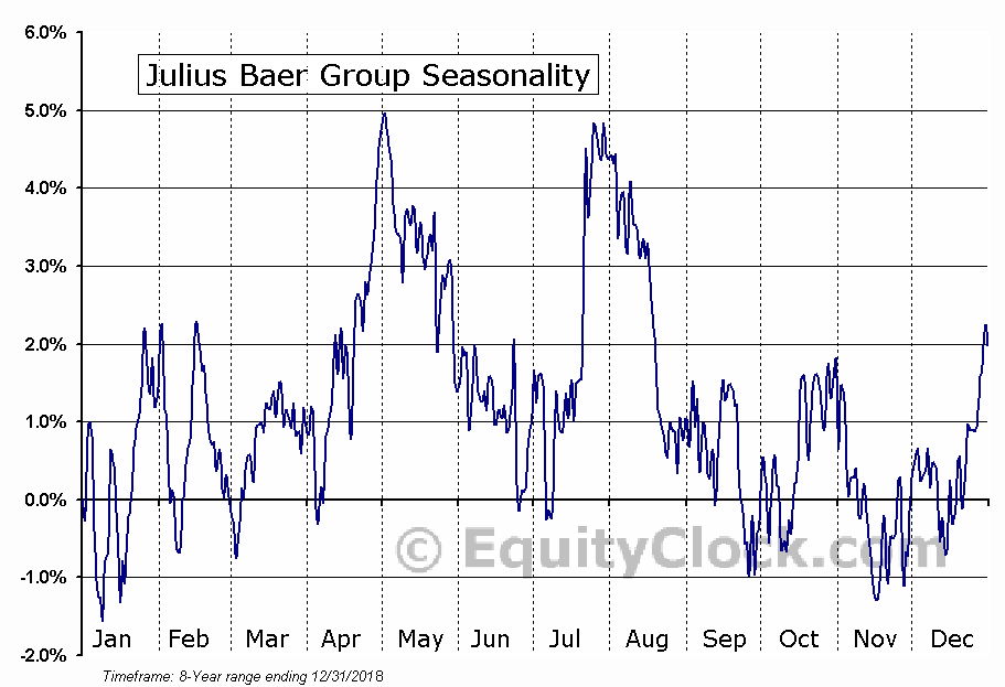 Julius Baer Group (OTCMKT:JBAXY) Seasonal Chart