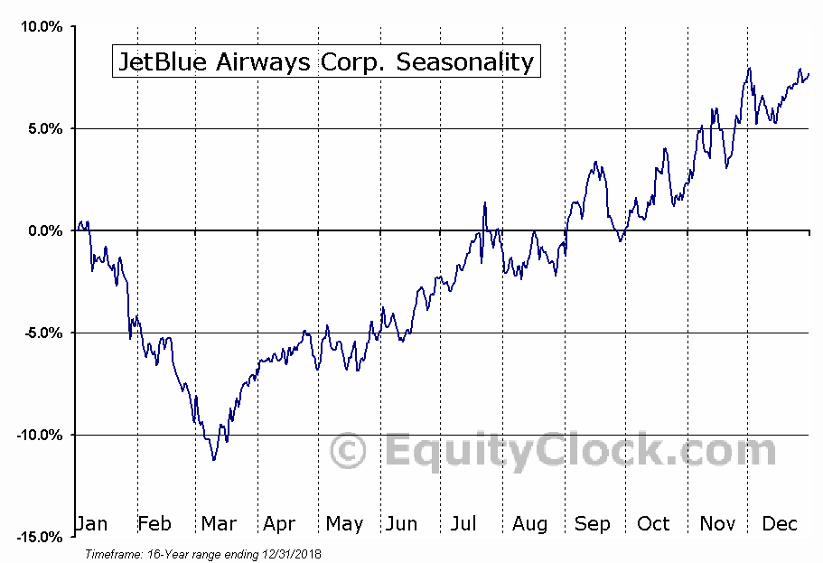 JetBlue Airways Corp. (NASD:JBLU) Seasonal Chart